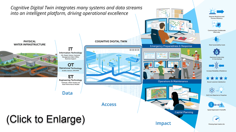 Water Infrastructure Digital Twin